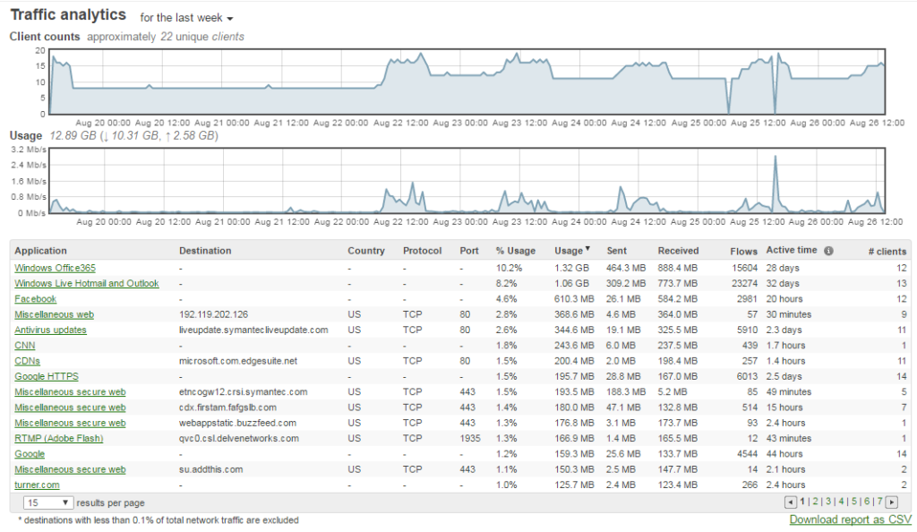 meraki traffic analytics